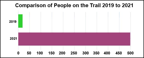 Comparison of people filmed on the trail 2019 and 2021